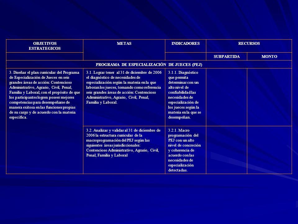 OBJETIVOS ESTRATEGICOS METASINDICADORESRECURSOS SUBPARTIDAMONTO PROGRAMA DE ESPECIALIZACIÓN DE JUECES (PEJ) 3. Diseñar el plan curricular del Programa