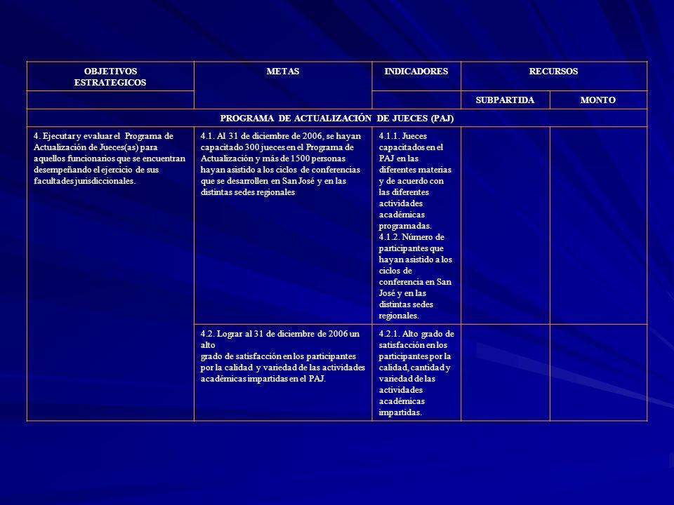 OBJETIVOS ESTRATEGICOS METASINDICADORESRECURSOS SUBPARTIDAMONTO PROGRAMA DE ACTUALIZACIÓN DE JUECES (PAJ) 4. Ejecutar y evaluar el Programa de Actuali