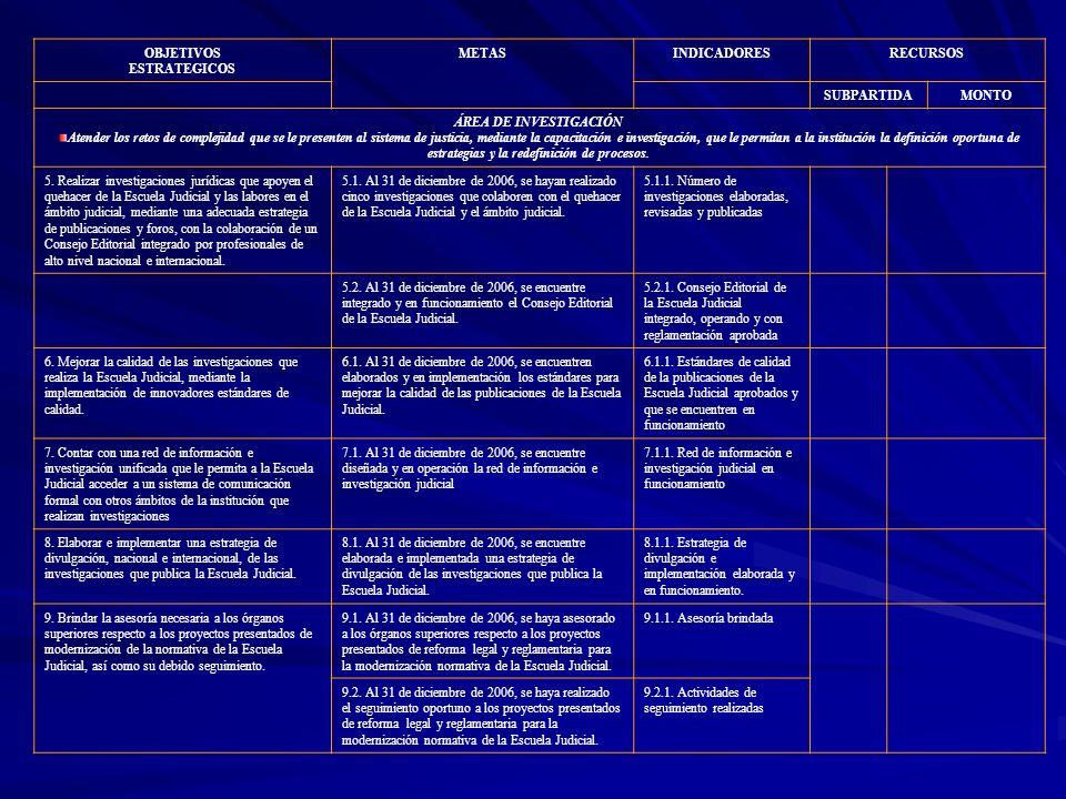 OBJETIVOS ESTRATEGICOS METASINDICADORESRECURSOS SUBPARTIDAMONTO ÁREA DE INVESTIGACIÓN Atender los retos de complejidad que se le presenten al sistema