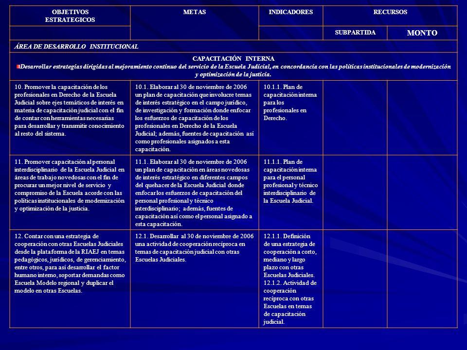 OBJETIVOS ESTRATEGICOS METASINDICADORESRECURSOS SUBPARTIDA MONTO ÁREA DE DESARROLLO INSTITUCIONAL CAPACITACIÓN INTERNA Desarrollar estrategias dirigid