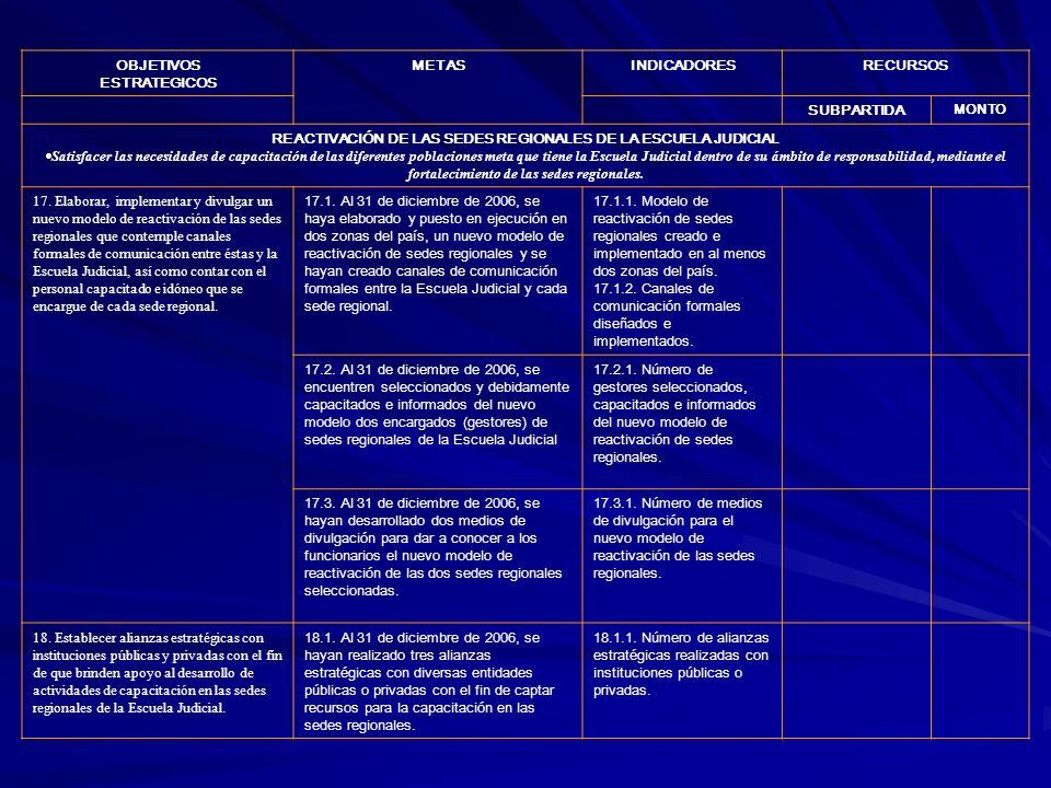 OBJETIVOS ESTRATEGICOS METASINDICADORESRECURSOS SUBPARTIDA MONTO REACTIVACIÓN DE LAS SEDES REGIONALES DE LA ESCUELA JUDICIAL Satisfacer las necesidades de capacitación de las diferentes poblaciones meta que tiene la Escuela Judicial dentro de su ámbito de responsabilidad, mediante el fortalecimiento de las sedes regionales.
