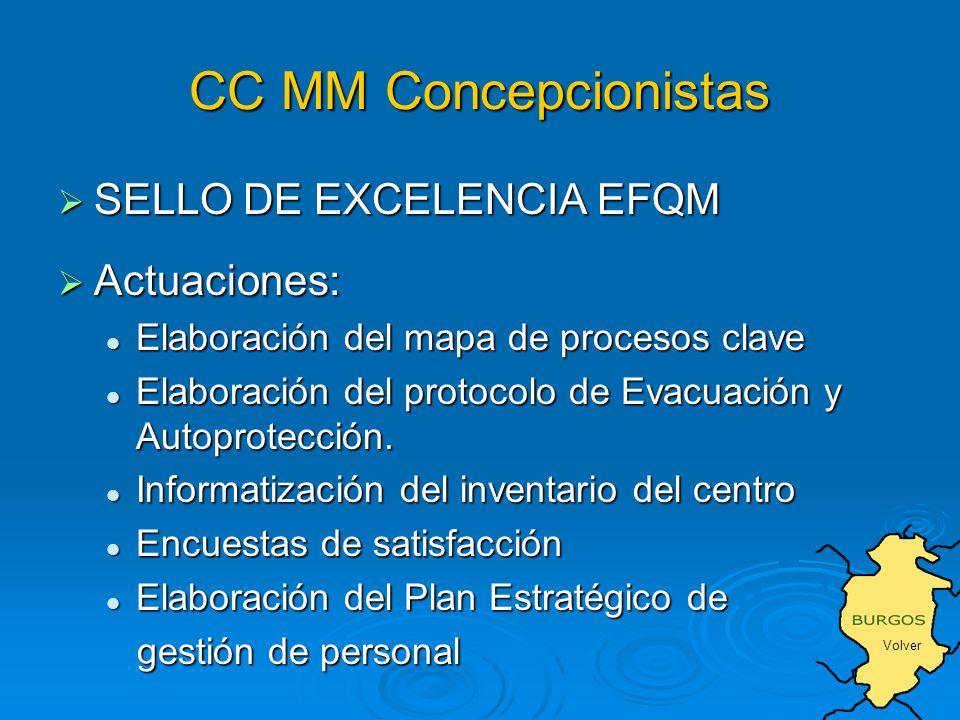 CC MM Concepcionistas SELLO DE EXCELENCIA EFQM SELLO DE EXCELENCIA EFQM Actuaciones: Actuaciones: Elaboración del mapa de procesos clave Elaboración del mapa de procesos clave Elaboración del protocolo de Evacuación y Autoprotección.
