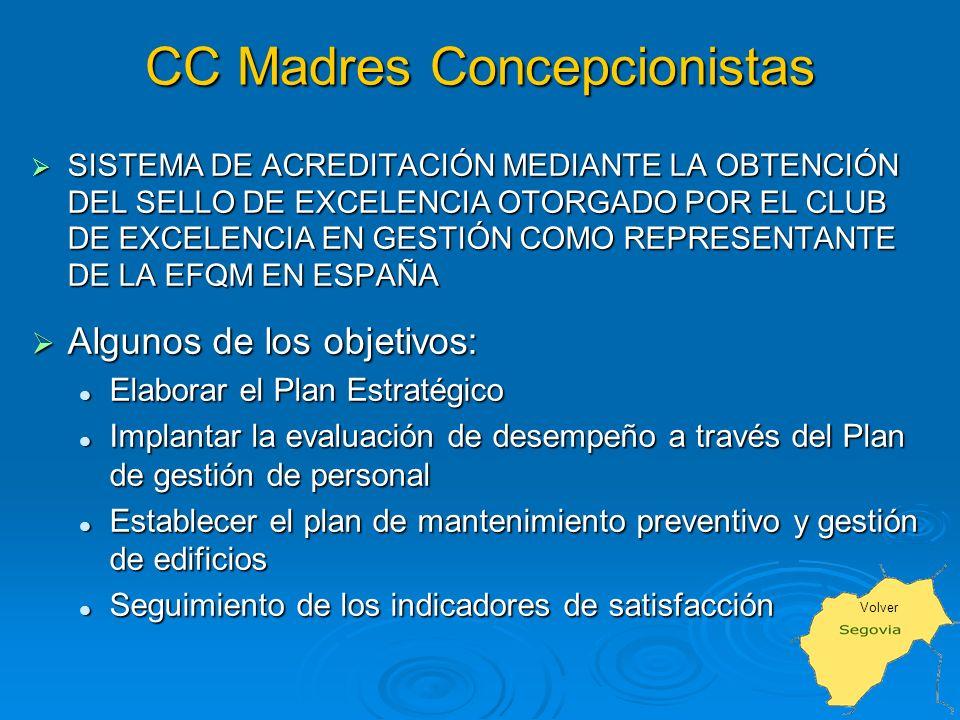 CC Madres Concepcionistas SISTEMA DE ACREDITACIÓN MEDIANTE LA OBTENCIÓN DEL SELLO DE EXCELENCIA OTORGADO POR EL CLUB DE EXCELENCIA EN GESTIÓN COMO REPRESENTANTE DE LA EFQM EN ESPAÑA SISTEMA DE ACREDITACIÓN MEDIANTE LA OBTENCIÓN DEL SELLO DE EXCELENCIA OTORGADO POR EL CLUB DE EXCELENCIA EN GESTIÓN COMO REPRESENTANTE DE LA EFQM EN ESPAÑA Algunos de los objetivos: Algunos de los objetivos: Elaborar el Plan Estratégico Elaborar el Plan Estratégico Implantar la evaluación de desempeño a través del Plan de gestión de personal Implantar la evaluación de desempeño a través del Plan de gestión de personal Establecer el plan de mantenimiento preventivo y gestión de edificios Establecer el plan de mantenimiento preventivo y gestión de edificios Seguimiento de los indicadores de satisfacción Seguimiento de los indicadores de satisfacción Volver