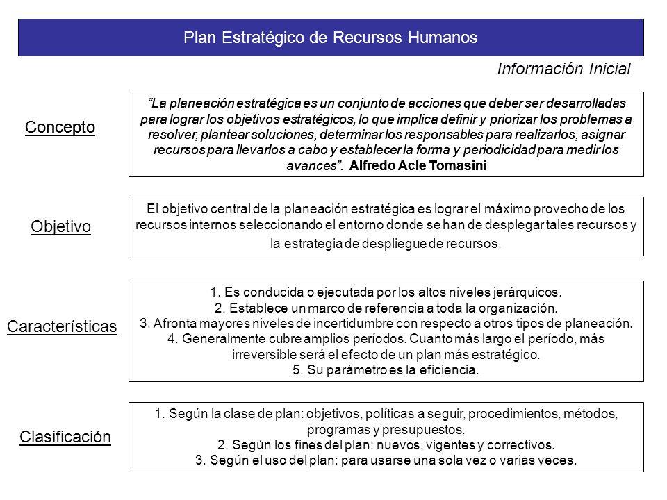 Plan Estratégico de Recursos Humanos Concepto La planeación estratégica es un conjunto de acciones que deber ser desarrolladas para lograr los objetivos estratégicos, lo que implica definir y priorizar los problemas a resolver, plantear soluciones, determinar los responsables para realizarlos, asignar recursos para llevarlos a cabo y establecer la forma y periodicidad para medir los avances.