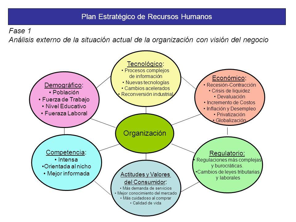 Plan Estratégico de Recursos Humanos Fase 1 Análisis externo de la situación actual de la organización con visión del negocio Tecnológico: Procesos complejos de información Nuevas tecnologías Cambios acelerados Reconversión industrial Regulatorio: Regulaciones más complejas y burocráticas.