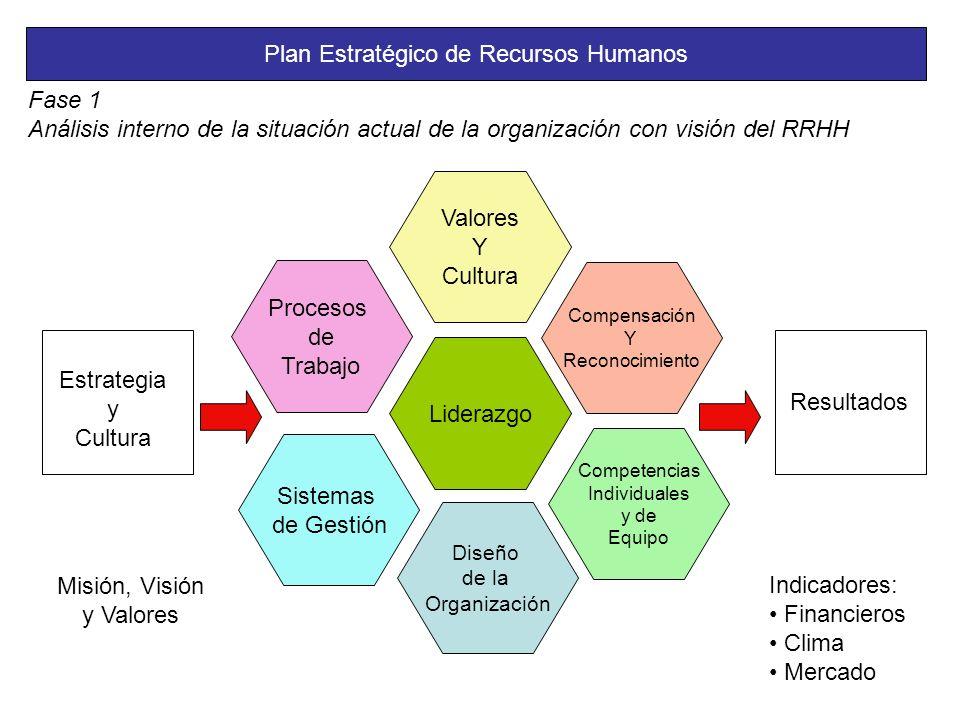 Plan Estratégico de Recursos Humanos Fase 1 Análisis interno de la situación actual de la organización con visión del RRHH Estrategia y Cultura Resultados Competencias Individuales y de Equipo Compensación Y Reconocimiento Diseño de la Organización Liderazgo Sistemas de Gestión Valores Y Cultura Procesos de Trabajo Misión, Visión y Valores Indicadores: Financieros Clima Mercado