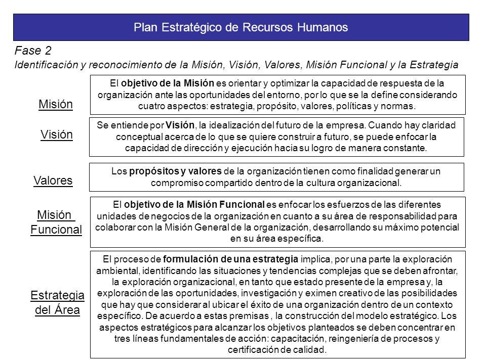 Plan Estratégico de Recursos Humanos Fase 2 Identificación y reconocimiento de la Misión, Visión, Valores, Misión Funcional y la Estrategia Misión El objetivo de la Misión es orientar y optimizar la capacidad de respuesta de la organización ante las oportunidades del entorno, por lo que se la define considerando cuatro aspectos: estrategia, propósito, valores, políticas y normas.