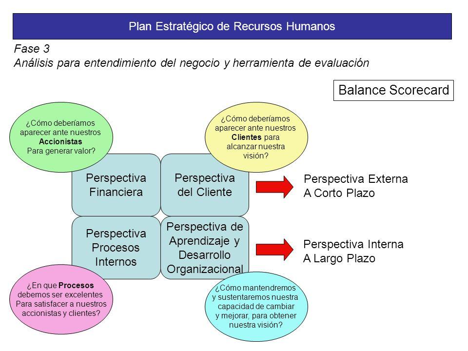 Plan Estratégico de Recursos Humanos Fase 3 Análisis para entendimiento del negocio y herramienta de evaluación Balance Scorecard Perspectiva Financiera Perspectiva Procesos Internos Perspectiva de Aprendizaje y Desarrollo Organizacional Perspectiva del Cliente Perspectiva Externa A Corto Plazo Perspectiva Interna A Largo Plazo ¿Cómo deberíamos aparecer ante nuestros Accionistas Para generar valor.