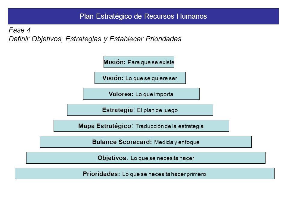 Plan Estratégico de Recursos Humanos Fase 4 Definir Objetivos, Estrategias y Establecer Prioridades Misión: Para que se existe Visión: Lo que se quiere ser Valores: Lo que importa Estrategia : El plan de juego Mapa Estratégico : Traducción de la estrategia Balance Scorecard: Medida y enfoque Objetivos: Lo que se necesita hacer Prioridades: Lo que se necesita hacer primero