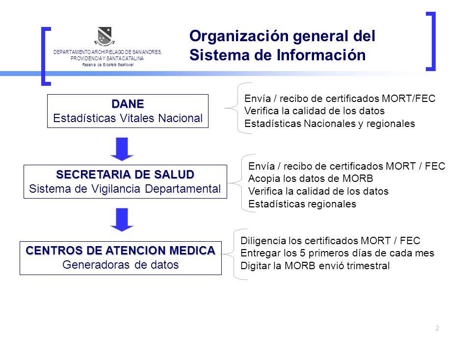 2 Organización general del Sistema de Información DEPARTAMENTO ARCHIPIELAGO DE SAN ANDRES, PROVIDENCIA Y SANTA CATALINA Reserva de Biosfera Seaflower