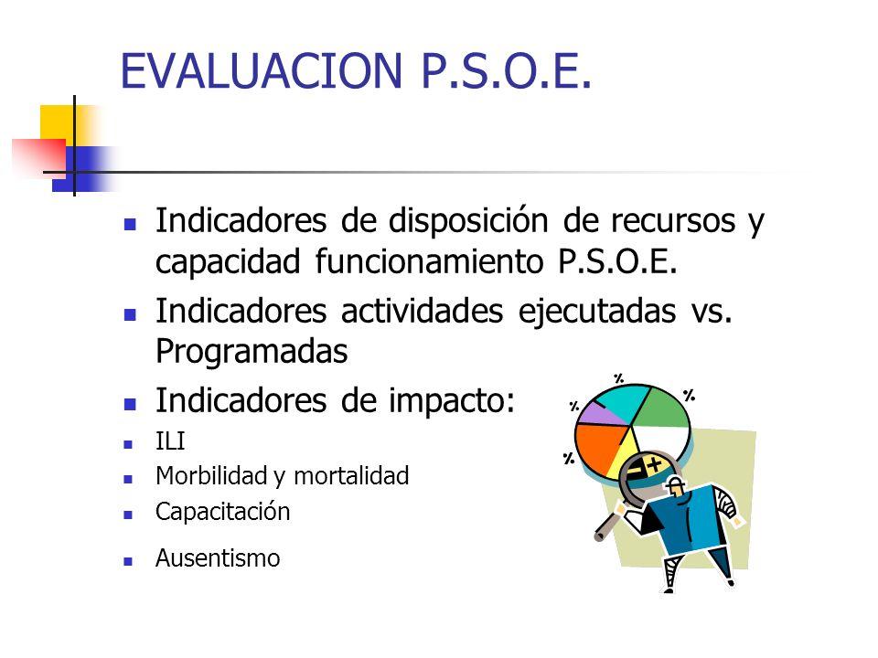EVALUACION P.S.O.E. Indicadores de disposición de recursos y capacidad funcionamiento P.S.O.E. Indicadores actividades ejecutadas vs. Programadas Indi