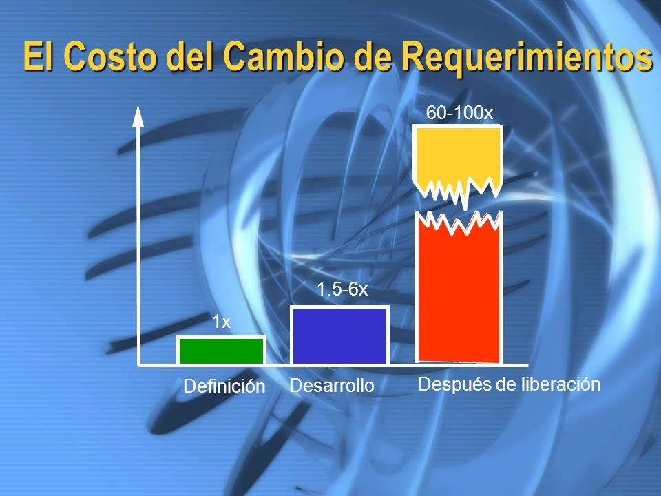 El Costo del Cambio de Requerimientos Definición Desarrollo Después de liberación 1x 1.5-6x 60-100x