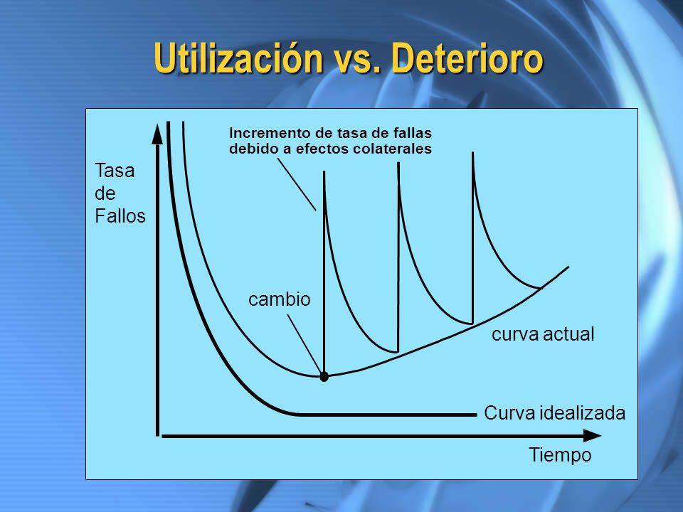 Utilización vs. Deterioro Curva idealizada cambio curva actual Tasa de Fallos Tiempo Incremento de tasa de fallas debido a efectos colaterales