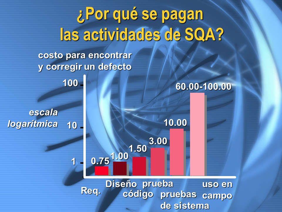 ¿Por qué se pagan las actividades de SQA? costo para encontrar y corregir un defecto 100 10 escalalogarítmica 1 Req. Diseño código prueba pruebas de s