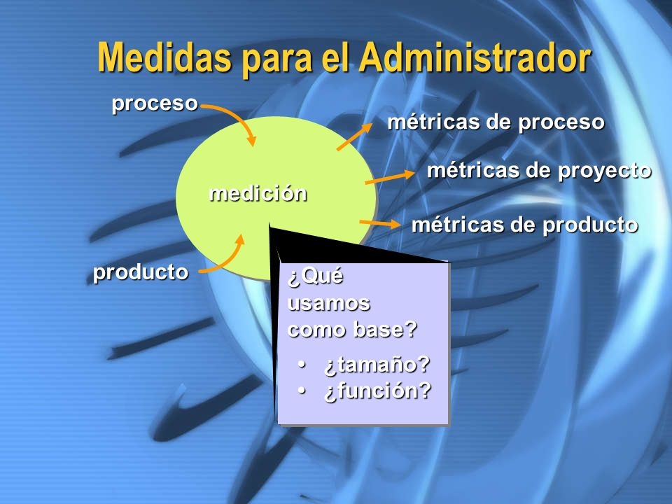 Medidas para el Administrador medición ¿Quéusamos como base? ¿tamaño? ¿tamaño? ¿función? ¿función? métricas de proyecto métricas de proceso proceso pr