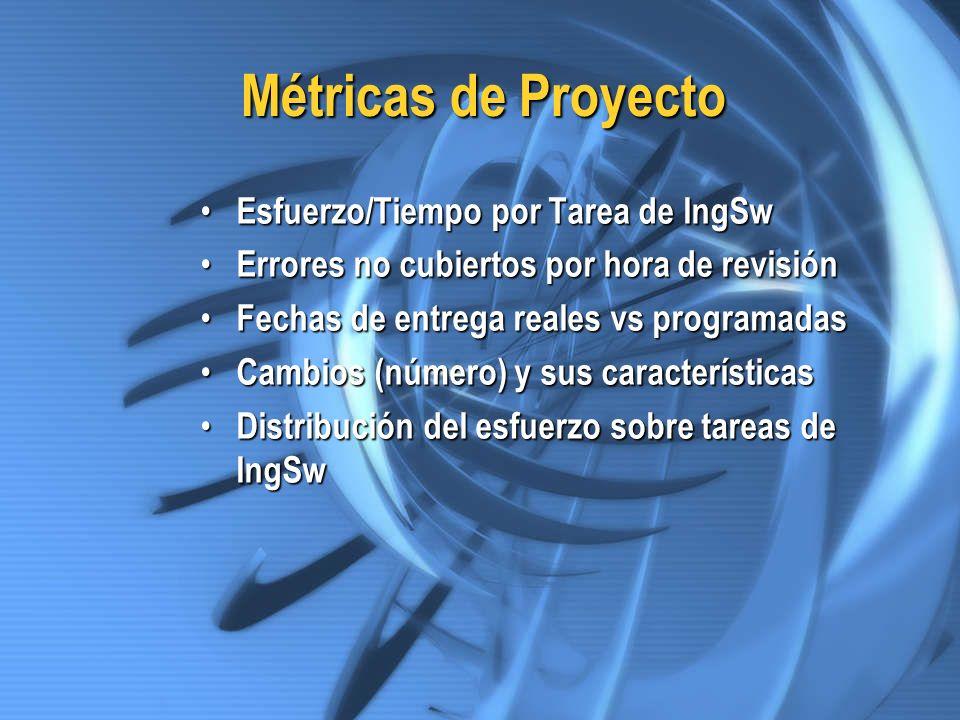 Métricas de Proyecto Esfuerzo/Tiempo por Tarea de IngSw Esfuerzo/Tiempo por Tarea de IngSw Errores no cubiertos por hora de revisión Errores no cubier
