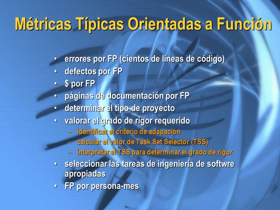Métricas Típicas Orientadas a Función errores por FP (cientos de líneas de código) errores por FP (cientos de líneas de código) defectos por FP defect