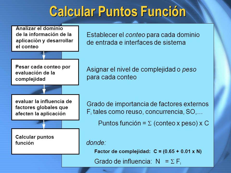 Calcular Puntos Función Analizar el dominio de la información de la aplicaciòn y desarrollar el conteo Pesar cada conteo por evaluación de la compleji