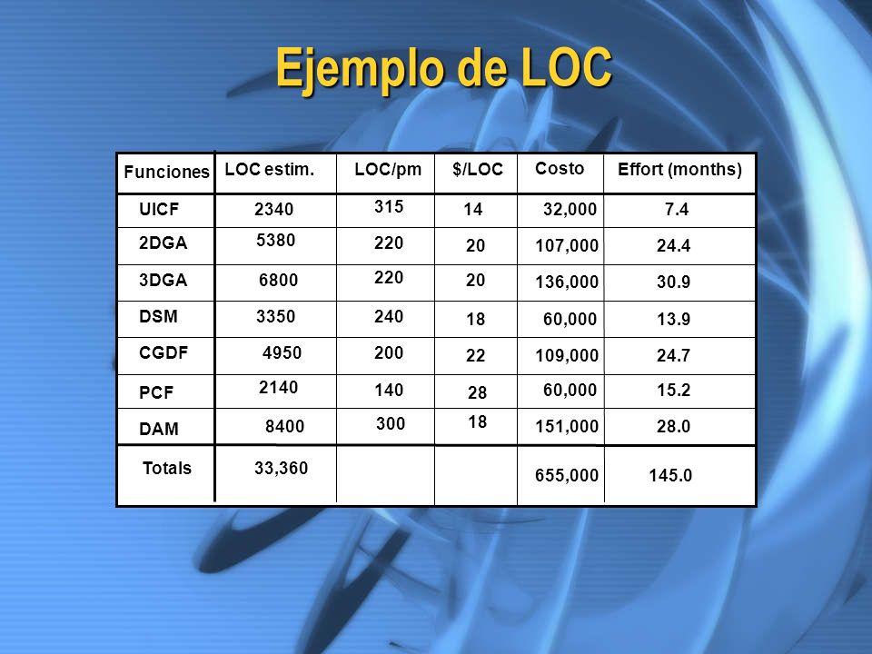 Ejemplo de LOC Funciones UICF 2DGA 3DGA DSM CGDF PCF DAM Totals LOC estim.$/LOC Costo Effort (months)LOC/pm 2340 5380 6800 3350 4950 2140 8400 33,360