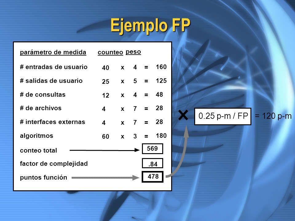 Ejemplo FP # entradas de usuario # salidas de usuario # de consultas # de archivos # interfaces externas algoritmos parámetro de medida 4 5 4 7 7 3 co