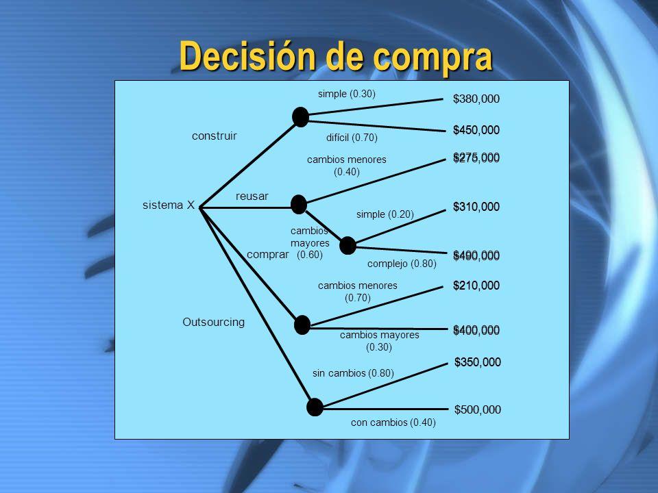 Decisión de compra sistema X difícil (0.70) $380,000 $450,000 $275,000 $310,000 $490,000 $210,000 $400,000 $350,000 $500,000 construir Outsourcing reu