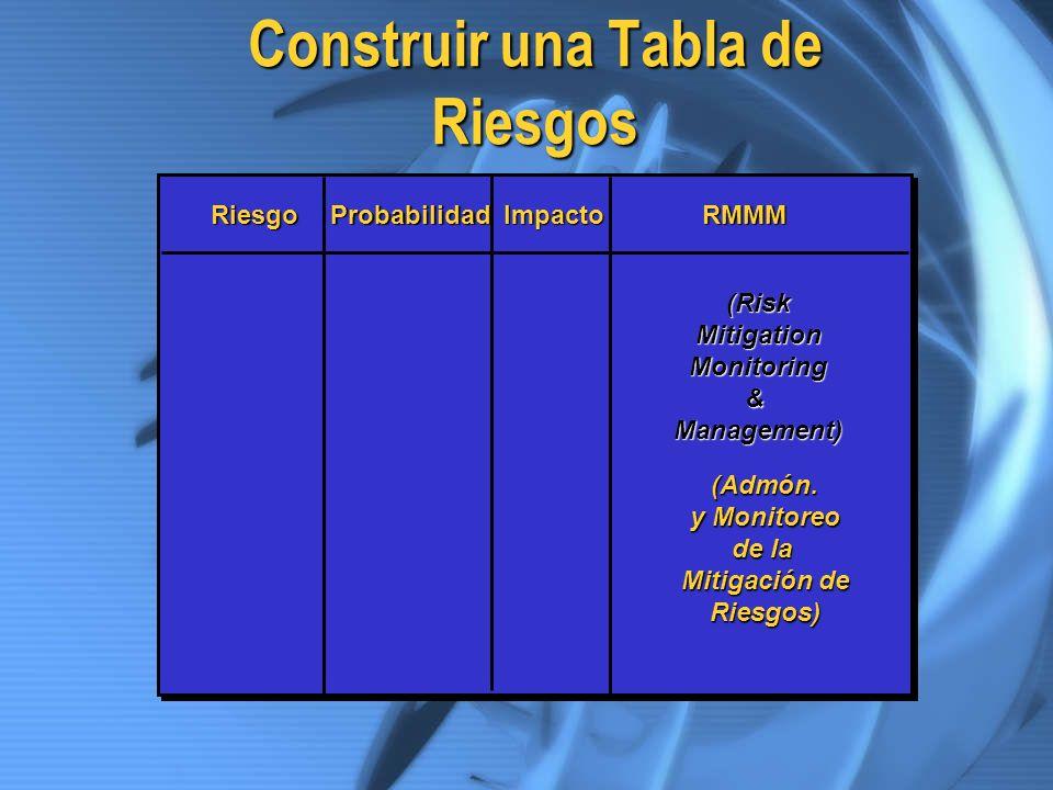 Construir una Tabla de Riesgos RiesgoProbabilidadImpactoRMMM (RiskMitigationMonitoring&Management) (Admón. y Monitoreo de la Mitigación de Riesgos)