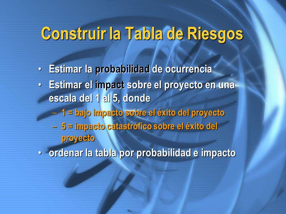 Construir la Tabla de Riesgos Estimar la probabilidad de ocurrencia Estimar la probabilidad de ocurrencia Estimar el impact sobre el proyecto en una e