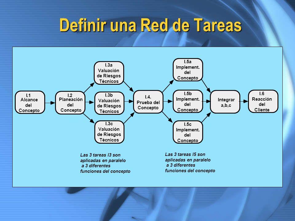 Definir una Red de Tareas I.1 Alcance del Concepto Las 3 tareas I3 son aplicadas en paralelo a 3 diferentes funciones del concepto I.2 Planeación del