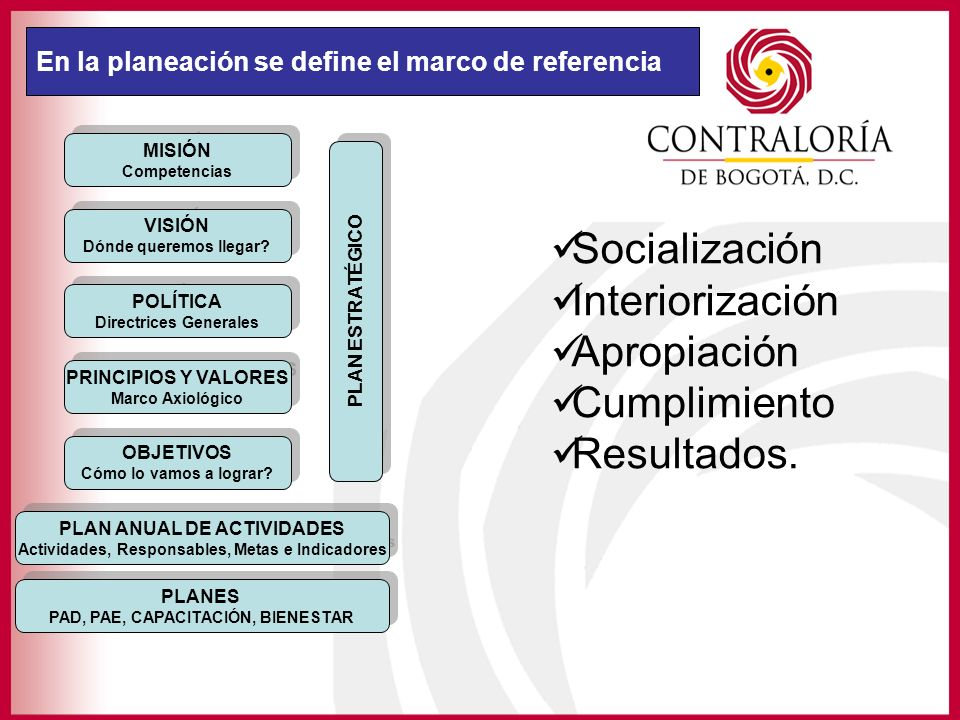 En la planeación se define el marco de referencia MISIÓN Competencias MISIÓN Competencias VISIÓN Dónde queremos llegar? VISIÓN Dónde queremos llegar?