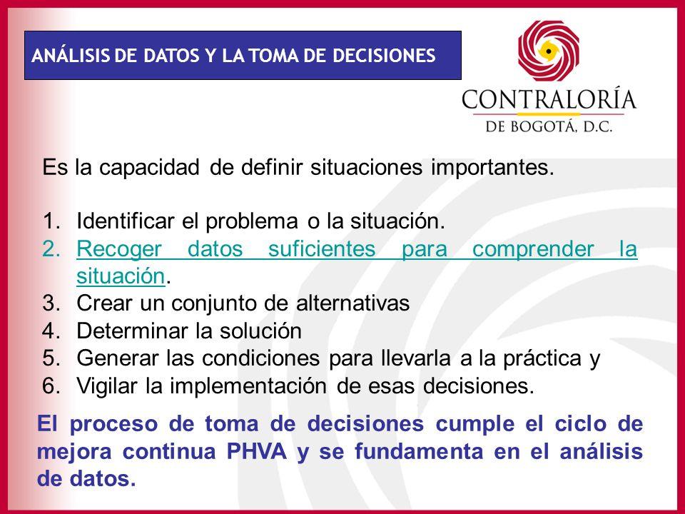 ANÁLISIS DE DATOS Y LA TOMA DE DECISIONES 1.Identificar el problema o la situación. 2.Recoger datos suficientes para comprender la situación. 3.Crear