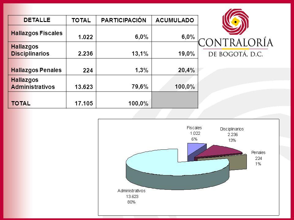 DETALLE TOTALPARTICIPACIÓNACUMULADO Hallazgos Fiscales 1.0226,0% Hallazgos Disciplinarios 2.23613,1%19,0% Hallazgos Penales 2241,3%20,4% Hallazgos Administrativos 13.62379,6%100,0% TOTAL 17.105100,0%