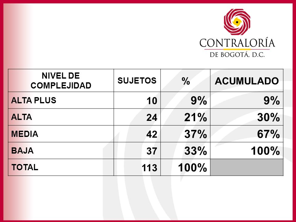 NIVEL DE COMPLEJIDAD SUJETOS %ACUMULADO ALTA PLUS 10 9% ALTA 24 21%30% MEDIA 42 37%67% BAJA 37 33%100% TOTAL 113 100%