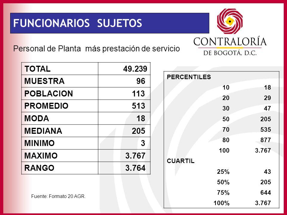 FUNCIONARIOS SUJETOS Personal de Planta más prestación de servicio TOTAL 49.239 MUESTRA 96 POBLACION 113 PROMEDIO 513 MODA 18 MEDIANA 205 MINIMO 3 MAX