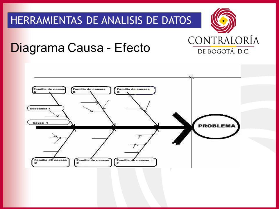 HERRAMIENTAS DE ANALISIS DE DATOS Diagrama Causa - Efecto