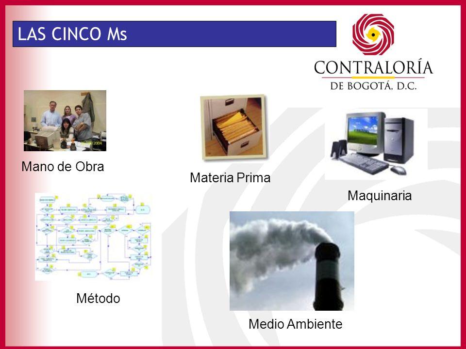 LAS CINCO Ms Mano de Obra Maquinaria Materia Prima Método Medio Ambiente