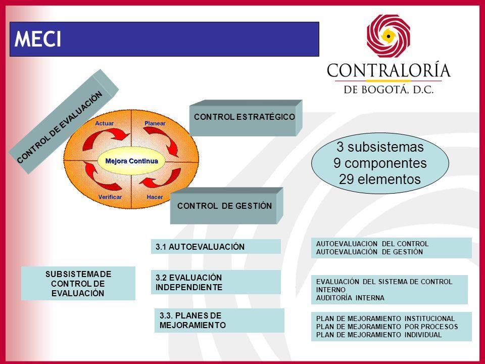 MECI CONTROL ESTRATÉGICO CONTROL DE GESTIÓN CONTROL DE EVALUACIÓN SUBSISTEMA DE CONTROL DE EVALUACIÓN 3.1 AUTOEVALUACIÓN 3.2 EVALUACIÓN INDEPENDIENTE 3.3.