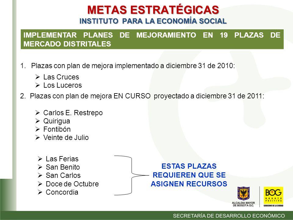 METAS ESTRATÉGICAS INSTITUTO PARA LA ECONOMÍA SOCIAL IMPLEMENTAR PLANES DE MEJORAMIENTO EN 19 PLAZAS DE MERCADO DISTRITALES 1.Plazas con plan de mejora implementado a diciembre 31 de 2010: Las Cruces Los Luceros 2.