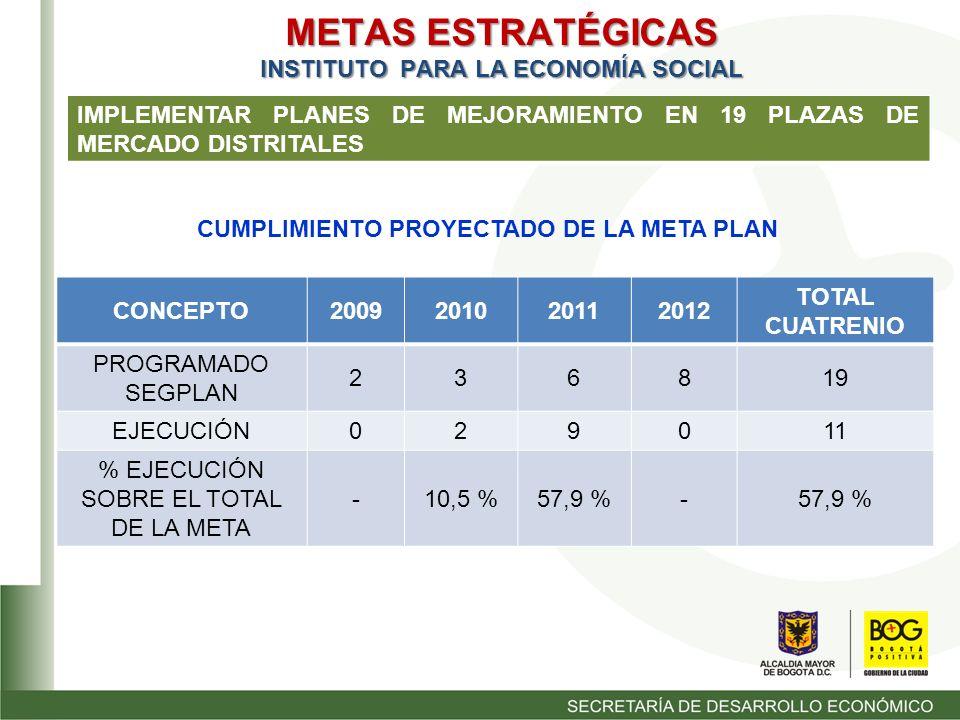 METAS ESTRATÉGICAS INSTITUTO PARA LA ECONOMÍA SOCIAL IMPLEMENTAR PLANES DE MEJORAMIENTO EN 19 PLAZAS DE MERCADO DISTRITALES CONCEPTO2009201020112012 TOTAL CUATRENIO PROGRAMADO SEGPLAN 236819 EJECUCIÓN 029011 % EJECUCIÓN SOBRE EL TOTAL DE LA META -10,5 %57,9 %- CUMPLIMIENTO PROYECTADO DE LA META PLAN