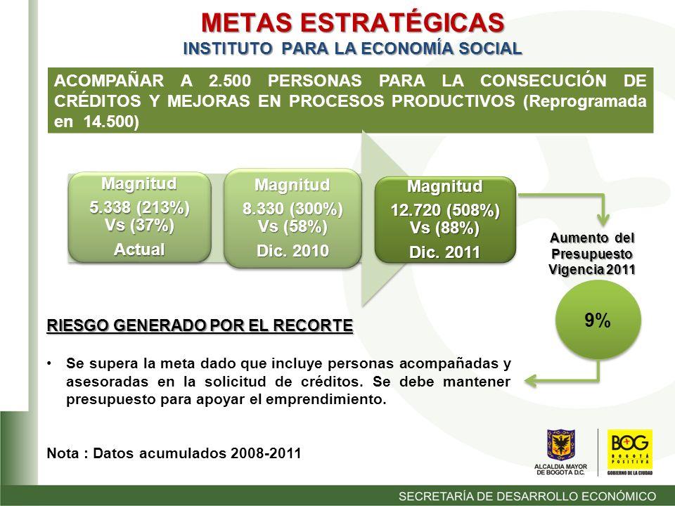METAS ESTRATÉGICAS INSTITUTO PARA LA ECONOMÍA SOCIAL ACOMPAÑAR A 2.500 PERSONAS PARA LA CONSECUCIÓN DE CRÉDITOS Y MEJORAS EN PROCESOS PRODUCTIVOS (Reprogramada en 14.500) Magnitud 12.720 (508%) Vs (88%) Dic.
