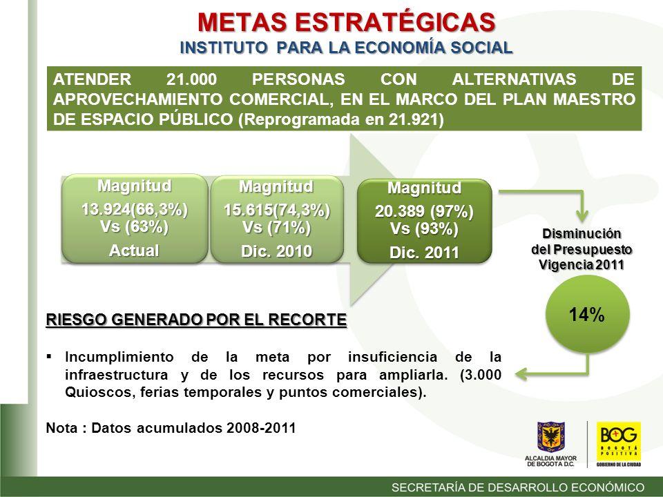 METAS ESTRATÉGICAS INSTITUTO PARA LA ECONOMÍA SOCIAL ATENDER 21.000 PERSONAS CON ALTERNATIVAS DE APROVECHAMIENTO COMERCIAL, EN EL MARCO DEL PLAN MAESTRO DE ESPACIO PÚBLICO (Reprogramada en 21.921) Magnitud 20.389 (97%) Vs (93%) Dic.