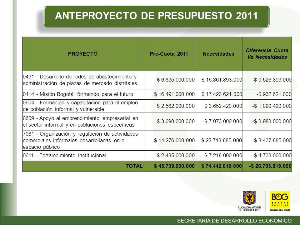 ANTEPROYECTO DE PRESUPUESTO 2011 PROYECTOPre-Cuota 2011Necesidades Diferencia Cuota Vs Necesidades 0431 - Desarrollo de redes de abastecimiento y administración de plazas de mercado distritales $ 6.835.000.000$ 16.361.893.000-$ 9.526.893.000 0414 - Misión Bogotá: formando para el futuro$ 16.491.000.000$ 17.423.621.000-$ 932.621.000 0604 - Formación y capacitación para el empleo de población informal y vulnerable $ 2.562.000.000$ 3.652.420.000-$ 1.090.420.000 0609 - Apoyo al emprendimiento empresarial en el sector informal y en poblaciones específicas $ 3.090.000.000$ 7.073.000.000-$ 3.983.000.000 7081 - Organización y regulación de actividades comerciales informales desarrolladas en el espacio público $ 14.276.000.000 $ 22.713.885.000-$ 8.437.885.000 0611 - Fortalecimiento institucional$ 2.485.000.000$ 7.218.000.000-$ 4.733.000.000 TOTAL$ 45.739.000.000 $ 74.442.819.000-$ 28.703.819.000