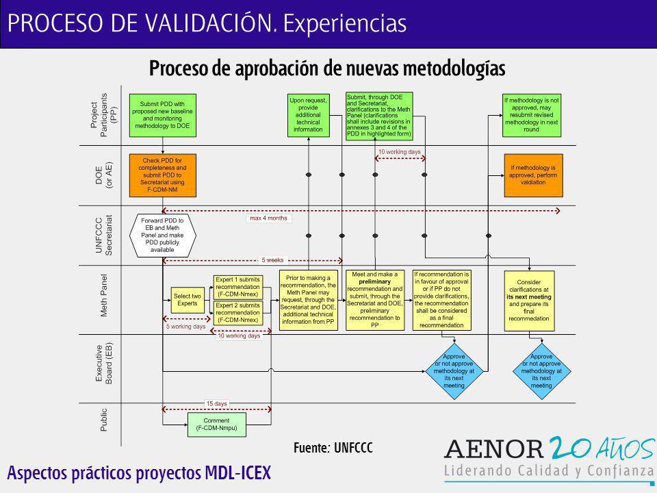 Aspectos prácticos proyectos MDL-ICEX Proceso de aprobación de nuevas metodologías Fuente: UNFCCC PROCESO DE VALIDACIÓN.