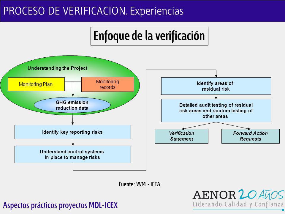 Aspectos prácticos proyectos MDL-ICEX PROCESO DE VERIFICACION.
