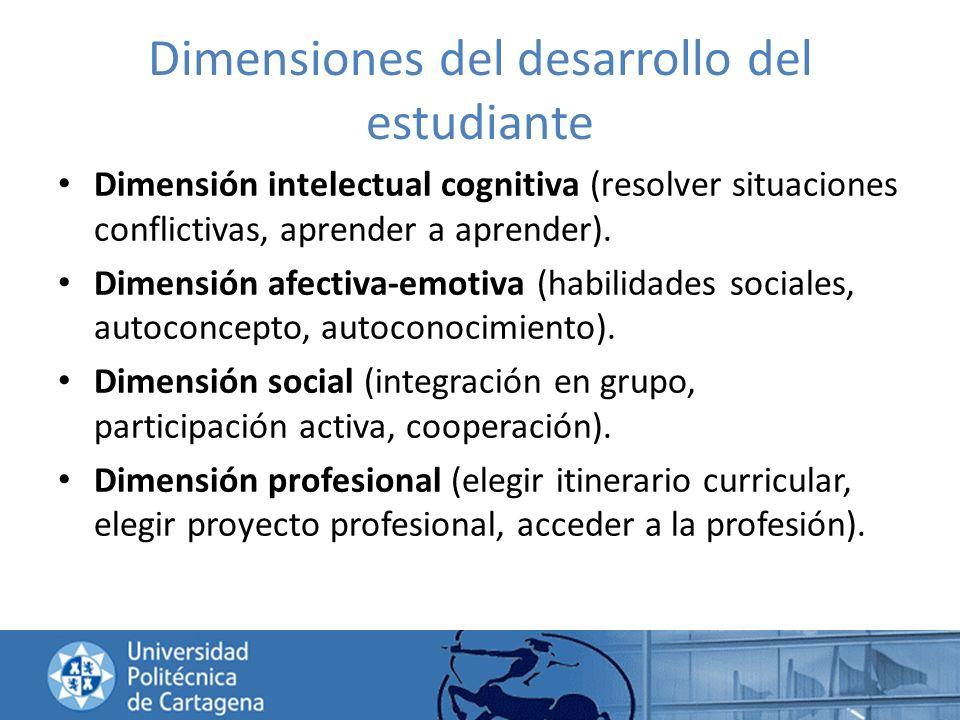 Dimensiones del desarrollo del estudiante Dimensión intelectual cognitiva (resolver situaciones conflictivas, aprender a aprender). Dimensión afectiva