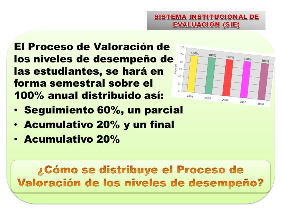 El Proceso de Valoración de los niveles de desempeño de las estudiantes, se hará en forma semestral sobre el 100% anual distribuido así: Seguimiento 60%, un parcial Acumulativo 20% y un final Acumulativo 20%