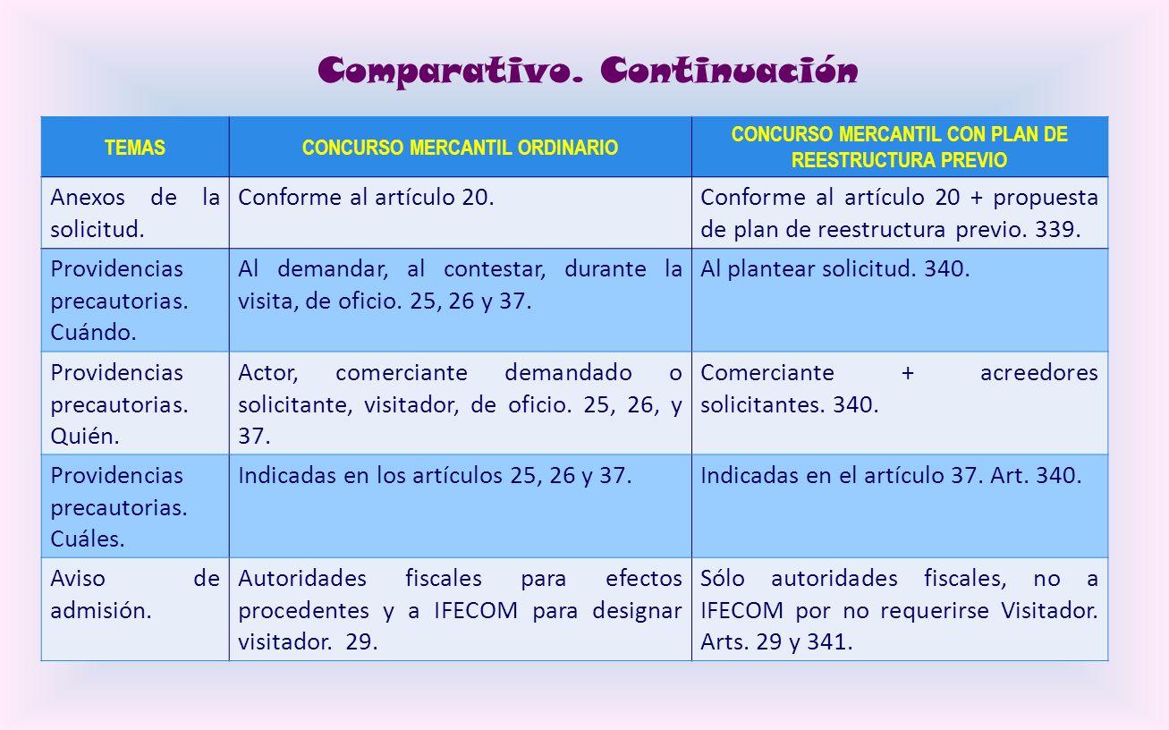 Cuadro comparativo TEMASCONCURSO MERCANTIL ORDINARIO CONCURSO MERCANTIL CON PLAN DE REESTRUCTURA PREVIO Legitimado para iniciar. Solicitud del comerci