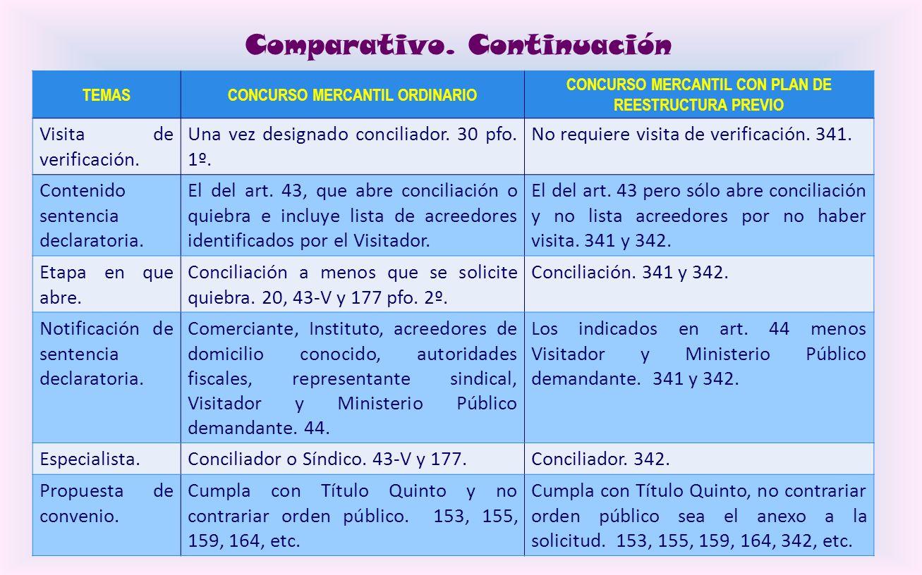 Comparativo. Continuación TEMASCONCURSO MERCANTIL ORDINARIO CONCURSO MERCANTIL CON PLAN DE REESTRUCTURA PREVIO Anexos de la solicitud. Conforme al art
