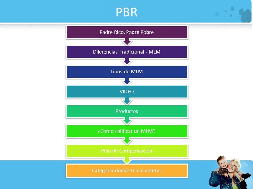 PBR Categoría dónde te encuentras Plan de Compensación ¿Cómo calificar un MLM? Productos VIDEO Tipos de MLM Diferencias Tradicional - MLM Padre Rico,