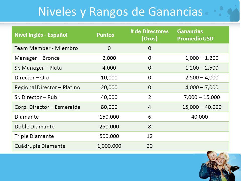 Niveles y Rangos de Ganancias Nivel Inglés - EspañolPuntos # de Directores (Oros) Ganancias Promedio USD Team Member - Miembro00 Manager – Bronce2,000