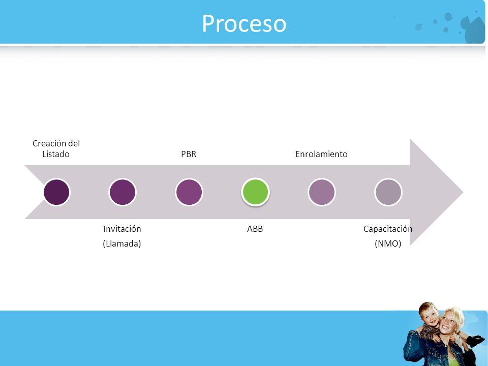 Proceso Creación del Listado Invitación (Llamada) PBR ABB Enrolamiento Capacitación (NMO)